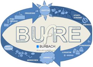 BUfRE Logo mit Details